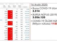 Bursa, Covid-19'da milyon kişide ölüm hızı bakımından İtalya'dan daha kötü