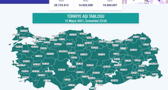 Türkiye'de yapılan aşı sayısı 25 milyonu geçti